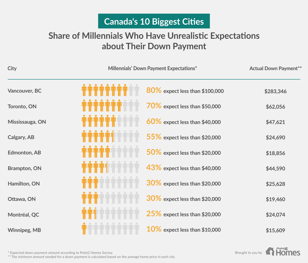 chart describing the assumed versus actual minimum down payments need to purchase a home in major Canadian cities